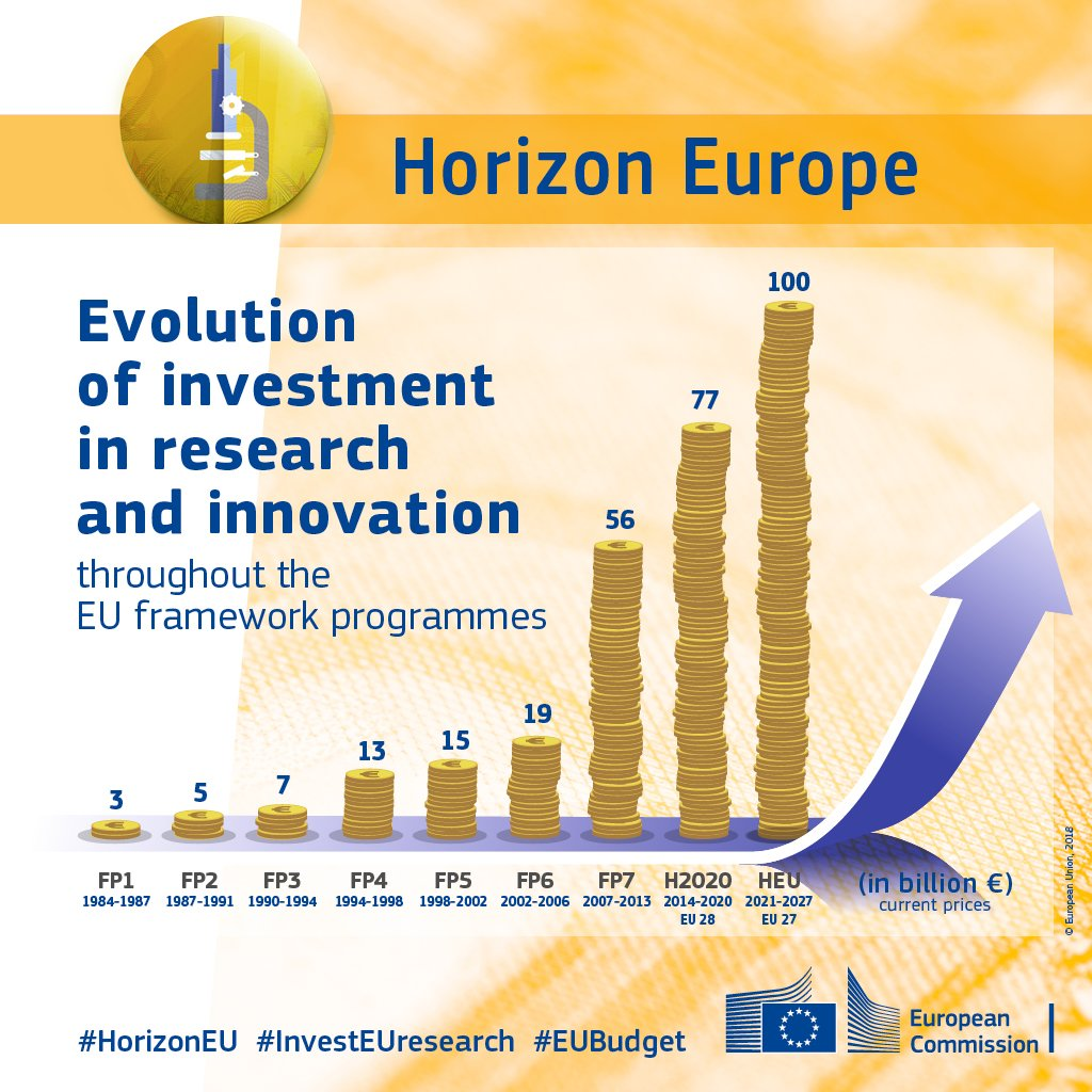 Horizon Europe funding